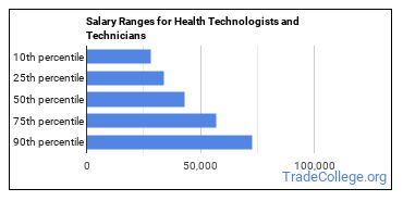 Salary Ranges for Health Technologists and Technicians