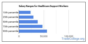 Salary Ranges for Healthcare Support Workers