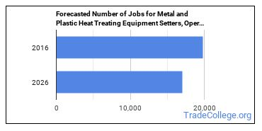 Forecasted Number of Jobs for Metal and Plastic Heat Treating Equipment Setters, Operators, and Tenders in U.S.