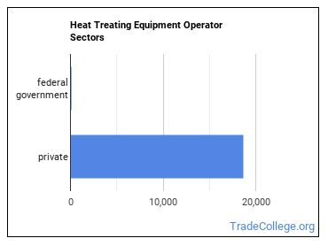Heat Treating Equipment Operator Sectors