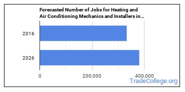 Forecasted Number of Jobs for Heating and Air Conditioning Mechanics and Installers in U.S.