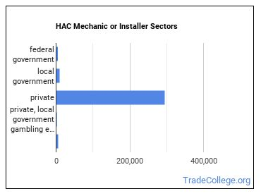HAC Mechanic or Installer Sectors