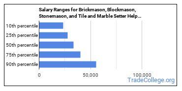 Salary Ranges for Brickmason, Blockmason, Stonemason, and Tile and Marble Setter Helpers