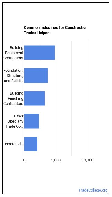Construction Trades Helper Industries