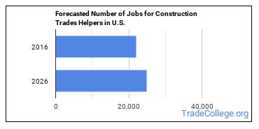 Forecasted Number of Jobs for Construction Trades Helpers in U.S.