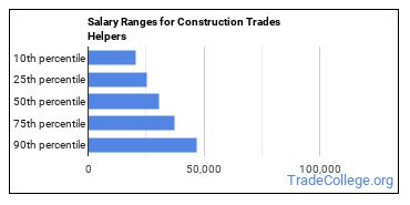 Salary Ranges for Construction Trades Helpers