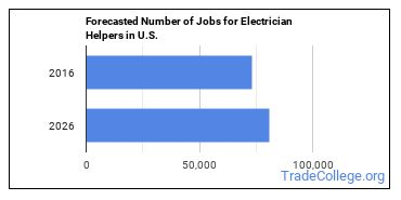 Forecasted Number of Jobs for Electrician Helpers in U.S.