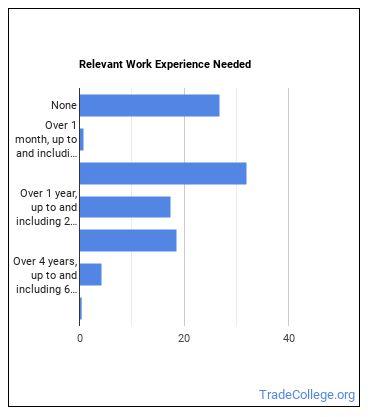 Electrician Helper Work Experience