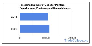 Forecasted Number of Jobs for Painters, Paperhangers, Plasterers, and Stucco Masons Helpers in U.S.