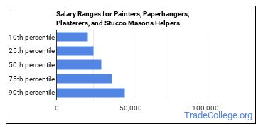Salary Ranges for Painters, Paperhangers, Plasterers, and Stucco Masons Helpers