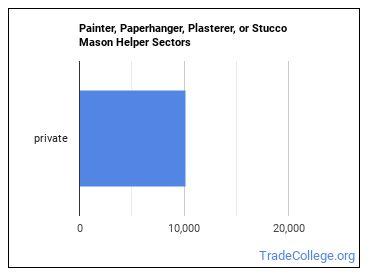 Painter, Paperhanger, Plasterer, or Stucco Mason Helper Sectors