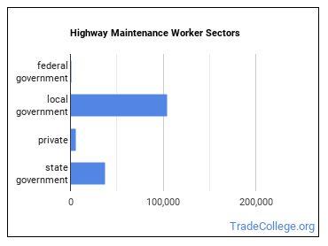 Highway Maintenance Worker Sectors
