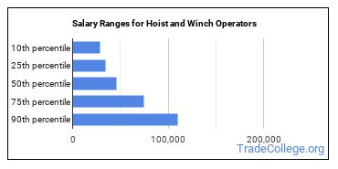Salary Ranges for Hoist and Winch Operators