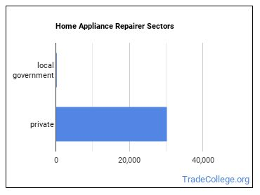 Home Appliance Repairer Sectors