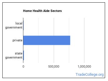 Home Health Aide Sectors