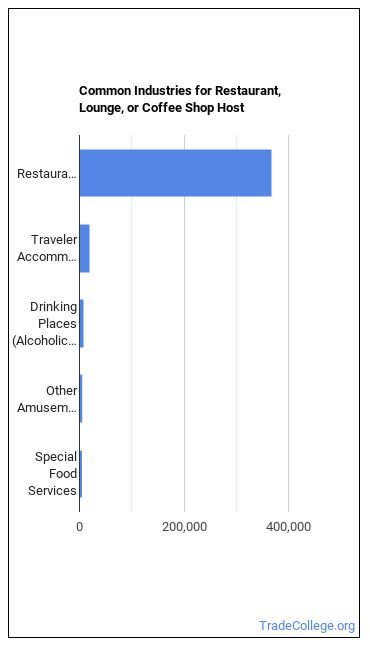 Restaurant, Lounge, or Coffee Shop Host Industries