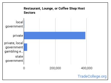 Restaurant, Lounge, or Coffee Shop Host Sectors