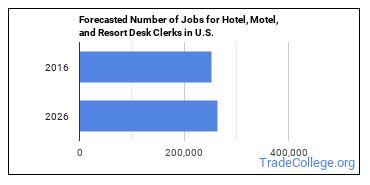 Forecasted Number of Jobs for Hotel, Motel, and Resort Desk Clerks in U.S.