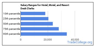 Salary Ranges for Hotel, Motel, and Resort Desk Clerks