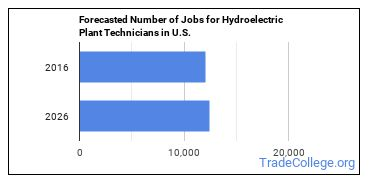 Forecasted Number of Jobs for Hydroelectric Plant Technicians in U.S.