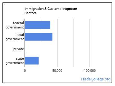 Immigration & Customs Inspector Sectors