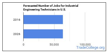 Forecasted Number of Jobs for Industrial Engineering Technicians in U.S.