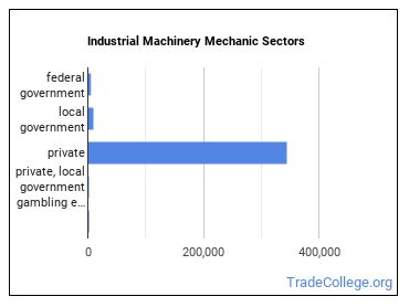Industrial Machinery Mechanic Sectors