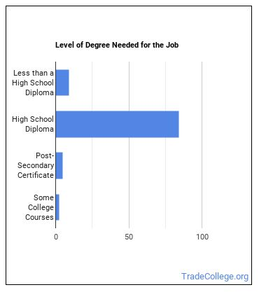 Industrial Truck or Tractor Operator Degree Level