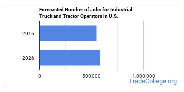 Forecasted Number of Jobs for Industrial Truck and Tractor Operators in U.S.