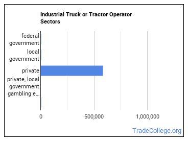 Industrial Truck or Tractor Operator Sectors