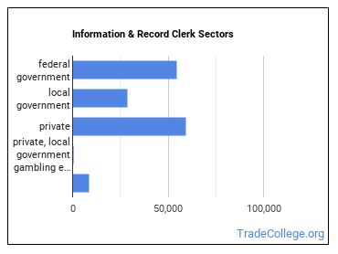 Information & Record Clerk Sectors