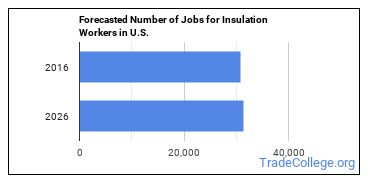 Forecasted Number of Jobs for Insulation Workers in U.S.