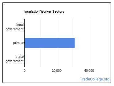 Insulation Worker Sectors