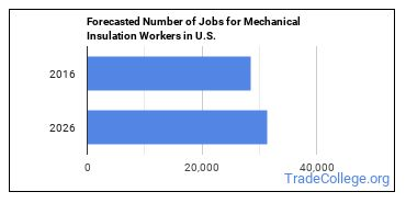 Forecasted Number of Jobs for Mechanical Insulation Workers in U.S.