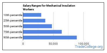 Salary Ranges for Mechanical Insulation Workers