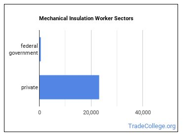 Mechanical Insulation Worker Sectors