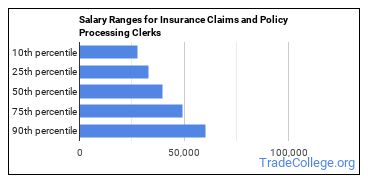 Salary Ranges for Insurance Claims and Policy Processing Clerks