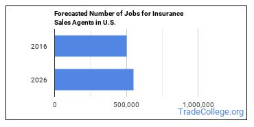 Forecasted Number of Jobs for Insurance Sales Agents in U.S.