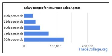 Salary Ranges for Insurance Sales Agents