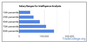 Salary Ranges for Intelligence Analysts