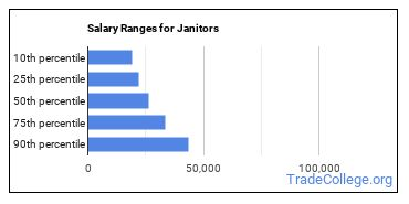 Salary Ranges for Janitors
