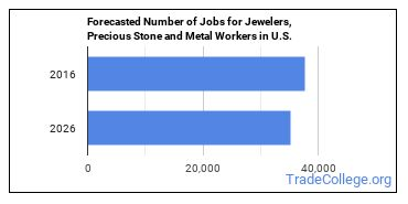 Forecasted Number of Jobs for Jewelers, Precious Stone and Metal Workers in U.S.