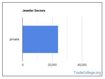 Jeweler Sectors