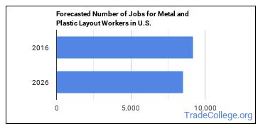 Forecasted Number of Jobs for Metal and Plastic Layout Workers in U.S.