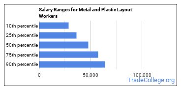 Salary Ranges for Metal and Plastic Layout Workers
