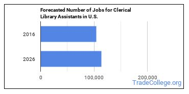 Forecasted Number of Jobs for Clerical Library Assistants in U.S.