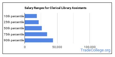 Salary Ranges for Clerical Library Assistants