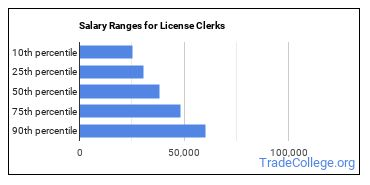 Salary Ranges for License Clerks