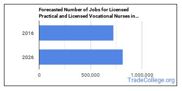 Forecasted Number of Jobs for Licensed Practical and Licensed Vocational Nurses in U.S.