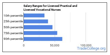 Salary Ranges for Licensed Practical and Licensed Vocational Nurses